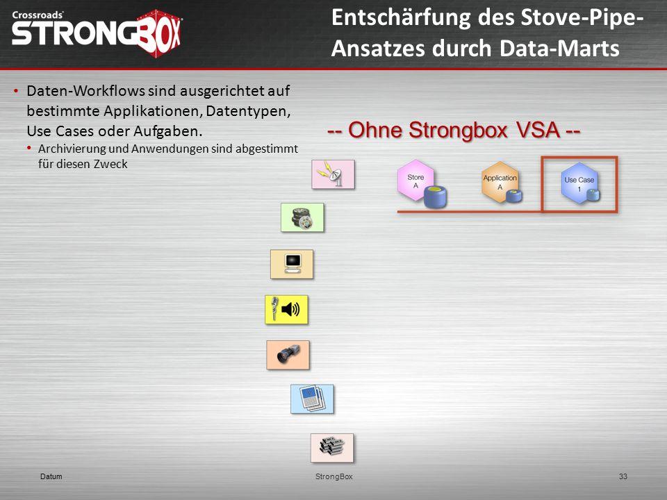 Entschärfung des Stove-Pipe-Ansatzes durch Data-Marts