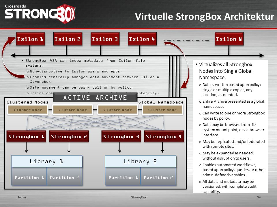 Virtuelle StrongBox Architektur