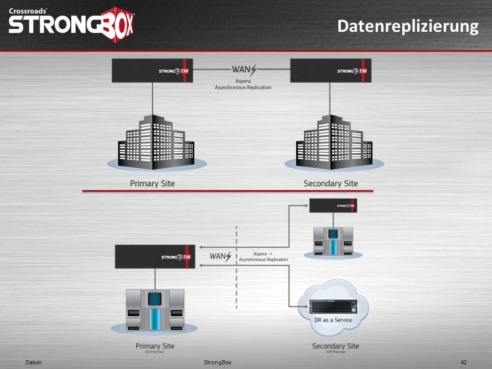 Datenreplizierung StrongBox Datum