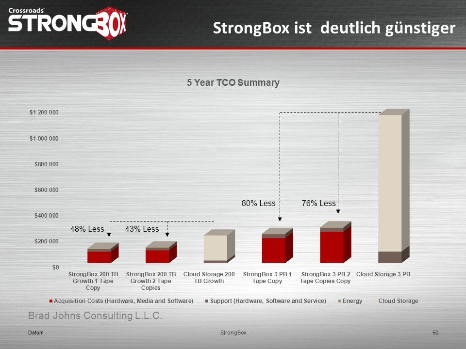 StrongBox ist deutlich günstiger