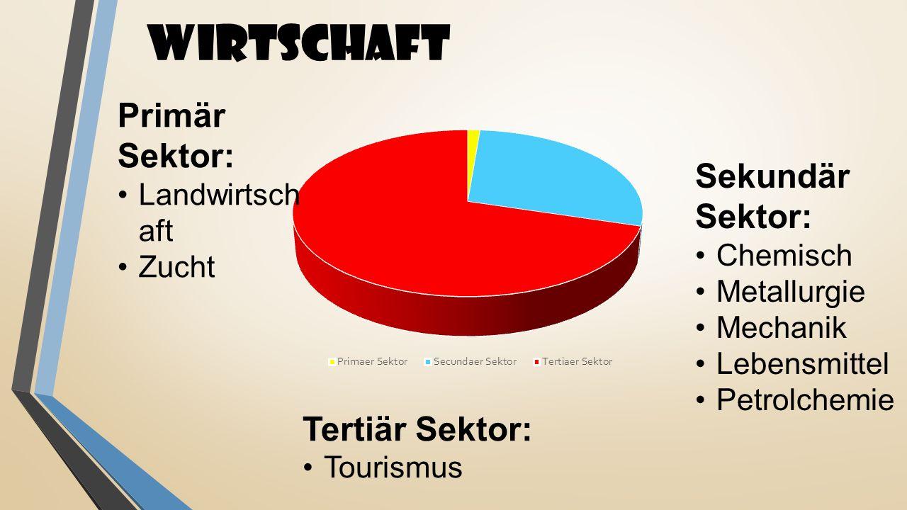 WIRTSCHAFT Primär Sektor: Sekundär Sektor: Tertiär Sektor: