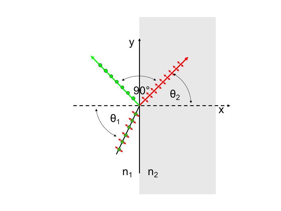 y 90° θ2 x θ1 n1 n2