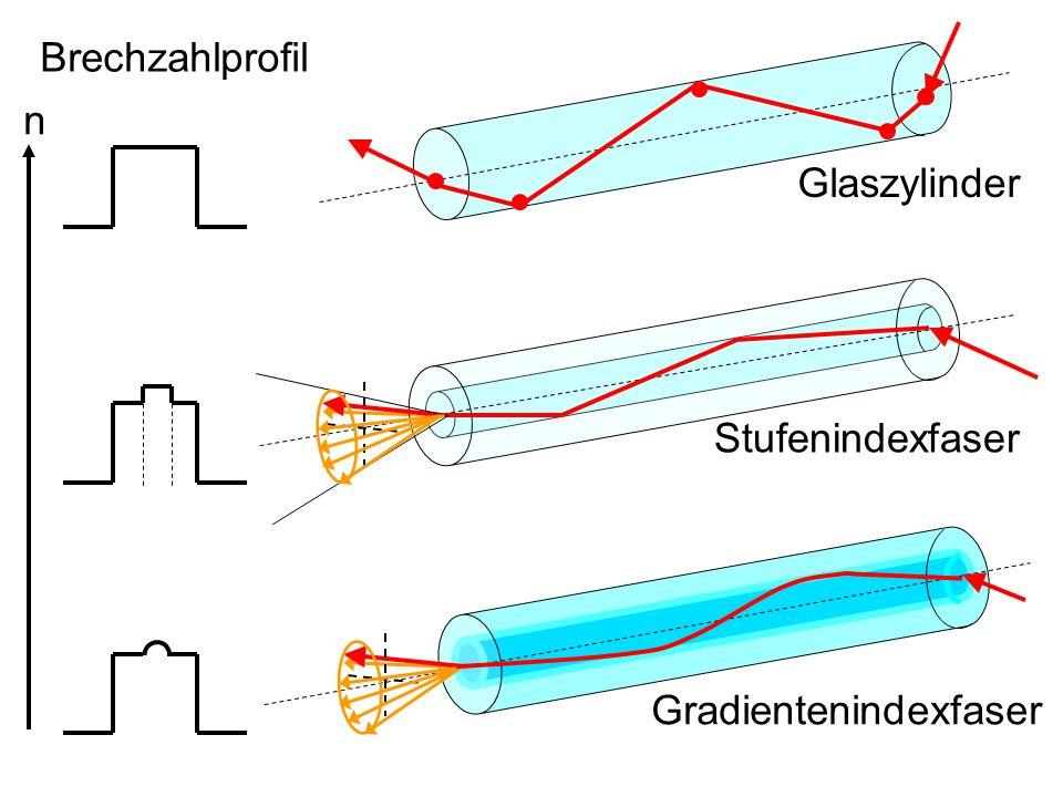 Brechzahlprofil n Glaszylinder Stufenindexfaser Gradientenindexfaser