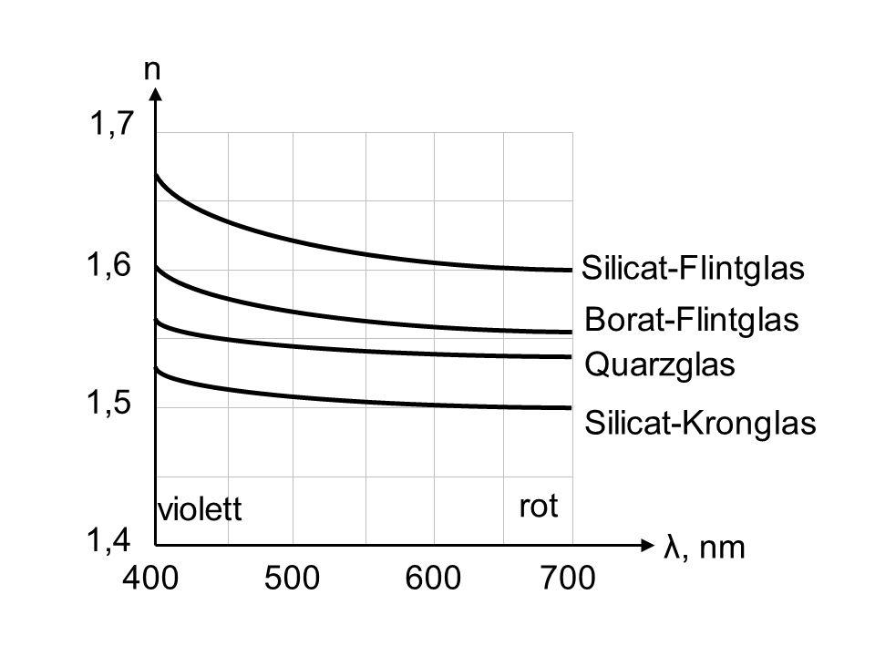 n 1,7. 1,6. Silicat-Flintglas. Borat-Flintglas. Quarzglas. 1,5. Silicat-Kronglas. violett. rot.