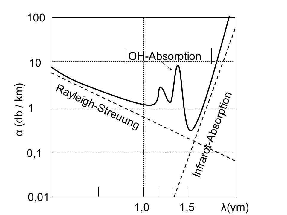 100 OH-Absorption 10 α (db / km) 1 Rayleigh-Streuung Infrarot-Absorption 0,1 0,01 1,0 1,5 λ(γm)