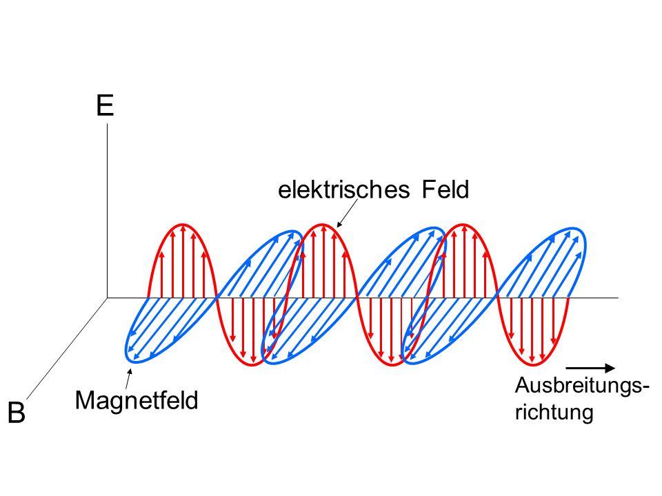 E elektrisches Feld Ausbreitungs-richtung Magnetfeld B