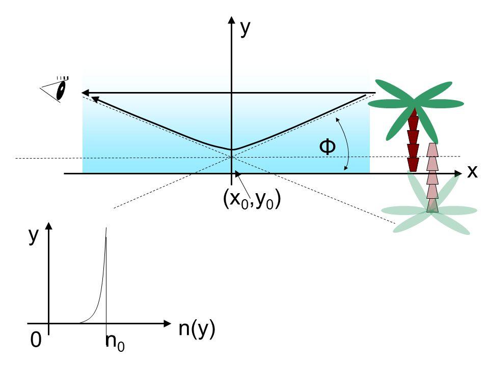 Φ y x (x0,y0) y n(y) n0
