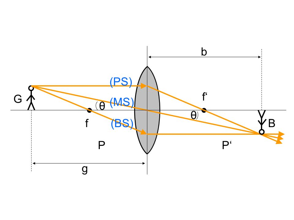 b (PS) f' G (MS) θ θ f (BS) B P P' g