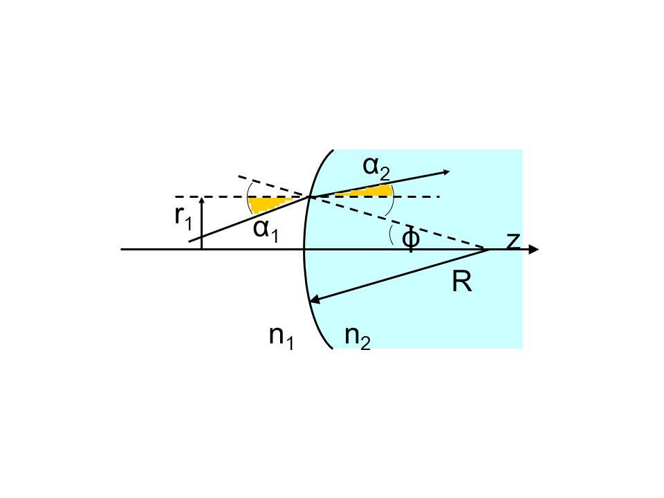 α2 r1 α1 ϕ z R n1 n2