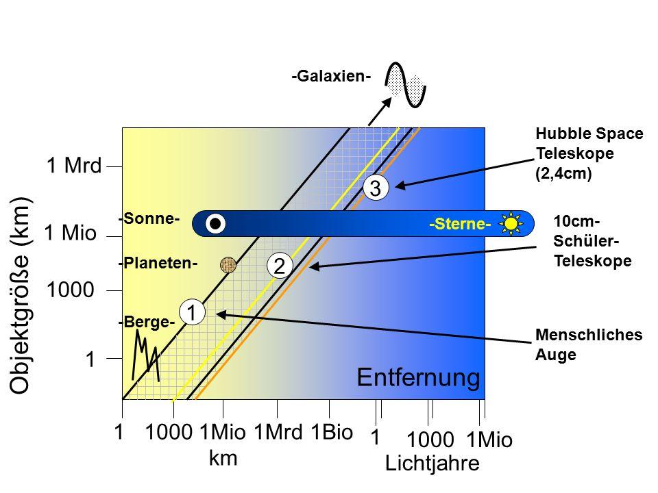 Objektgröße (km) Entfernung 1 Mrd 3 1 Mio 2 1000 1 1 1 1000 1Mio 1Mrd