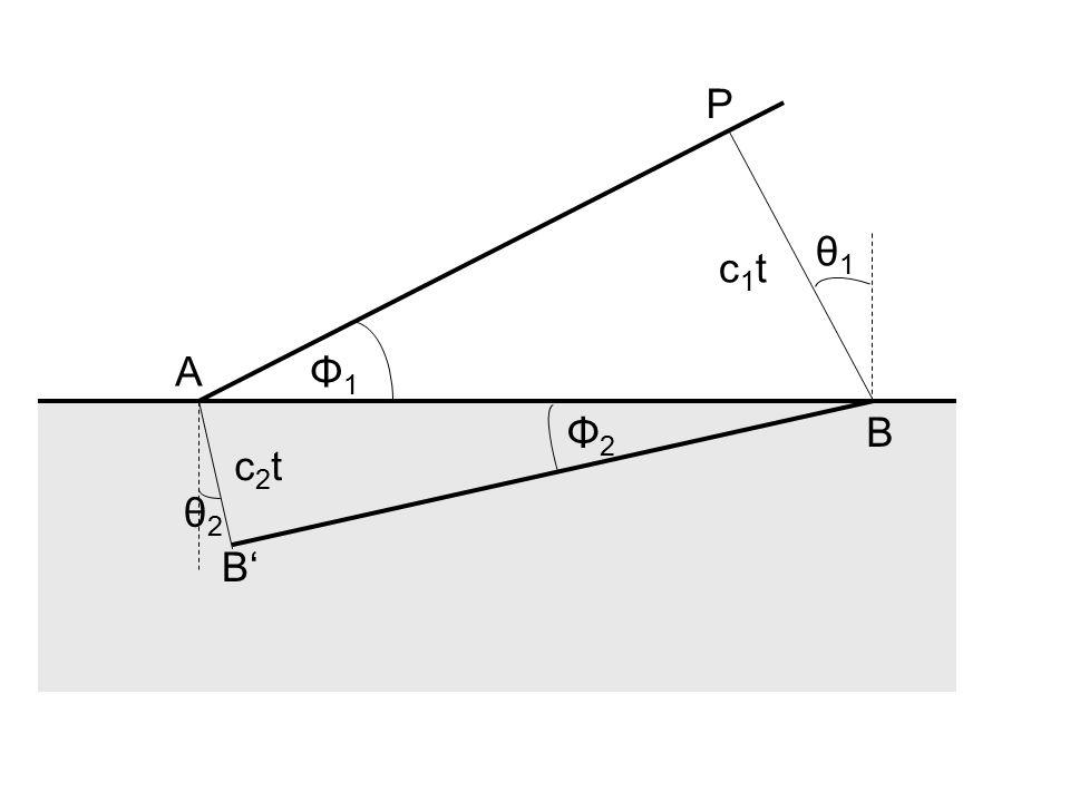 P θ1 c1t A Φ1 Φ2 B c2t θ2 B'