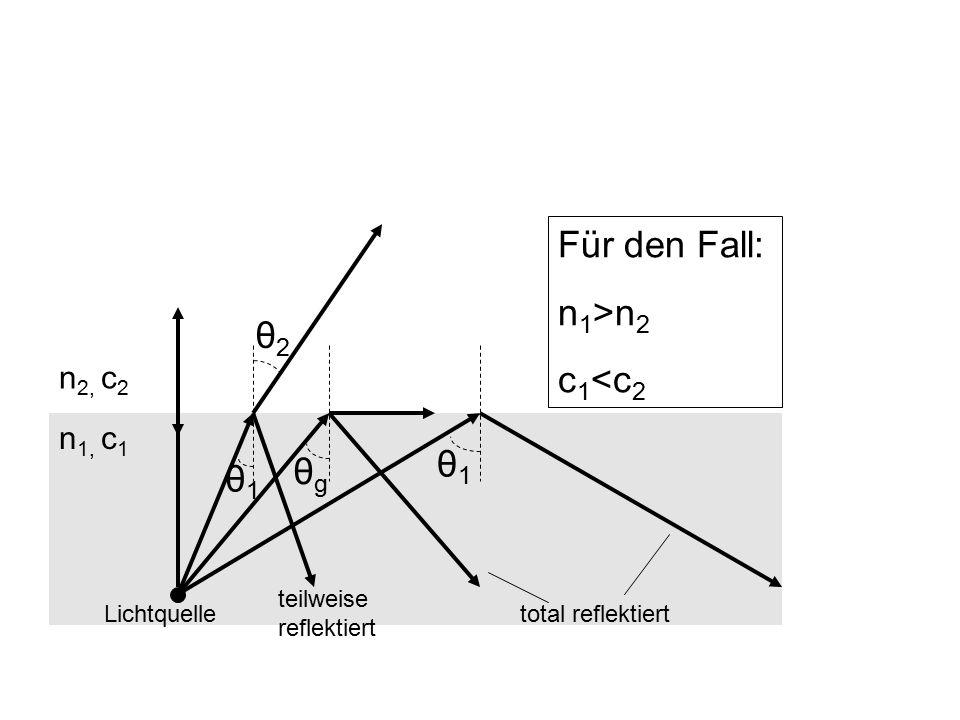 Für den Fall: n1>n2 c1<c2 θ2 θ1 θg θ1 n2, c2 n1, c1
