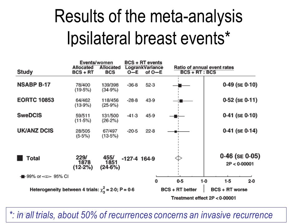 Results of the meta-analysis Ipsilateral breast events*