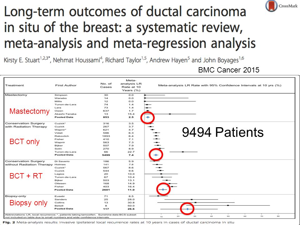 BMC Cancer 2015 Mastectomy 9494 Patients BCT only BCT + RT Biopsy only