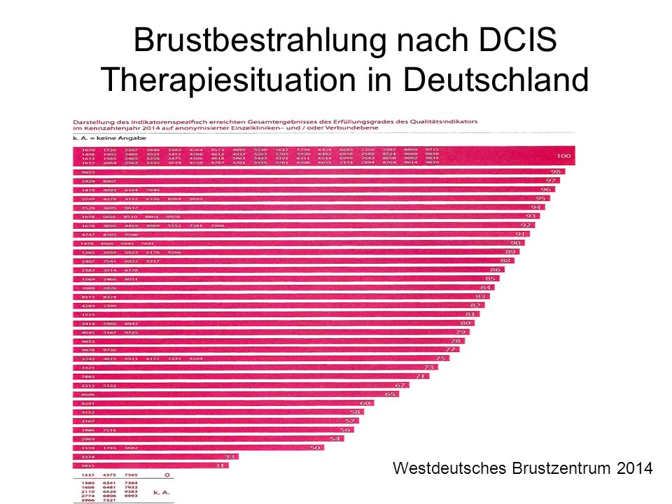 Brustbestrahlung nach DCIS Therapiesituation in Deutschland