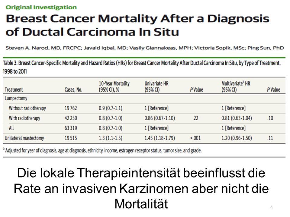 Die lokale Therapieintensität beeinflusst die Rate an invasiven Karzinomen aber nicht die Mortalität