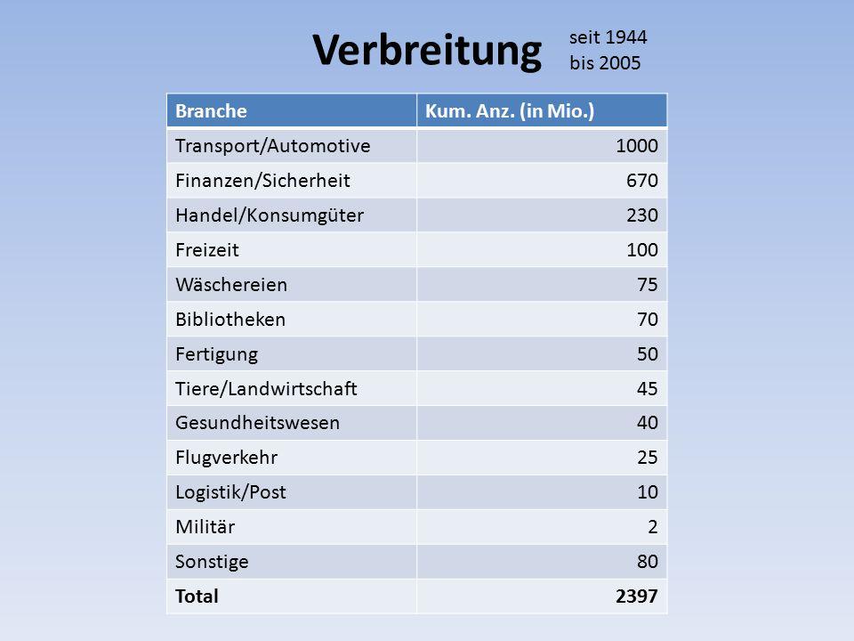 Verbreitung seit 1944 bis 2005 Branche Kum. Anz. (in Mio.)