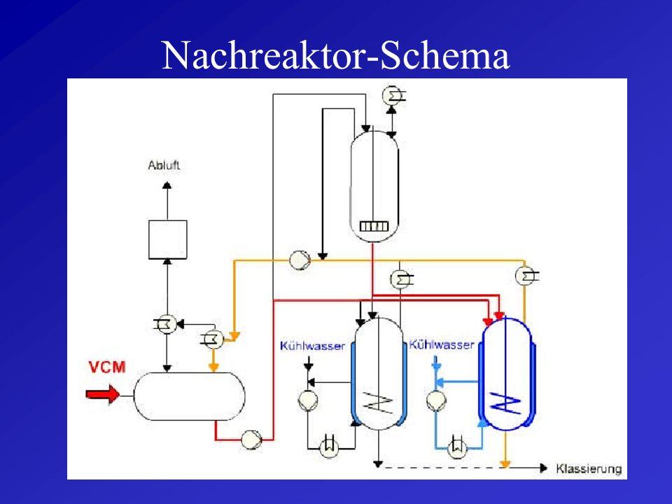Nachreaktor-Schema