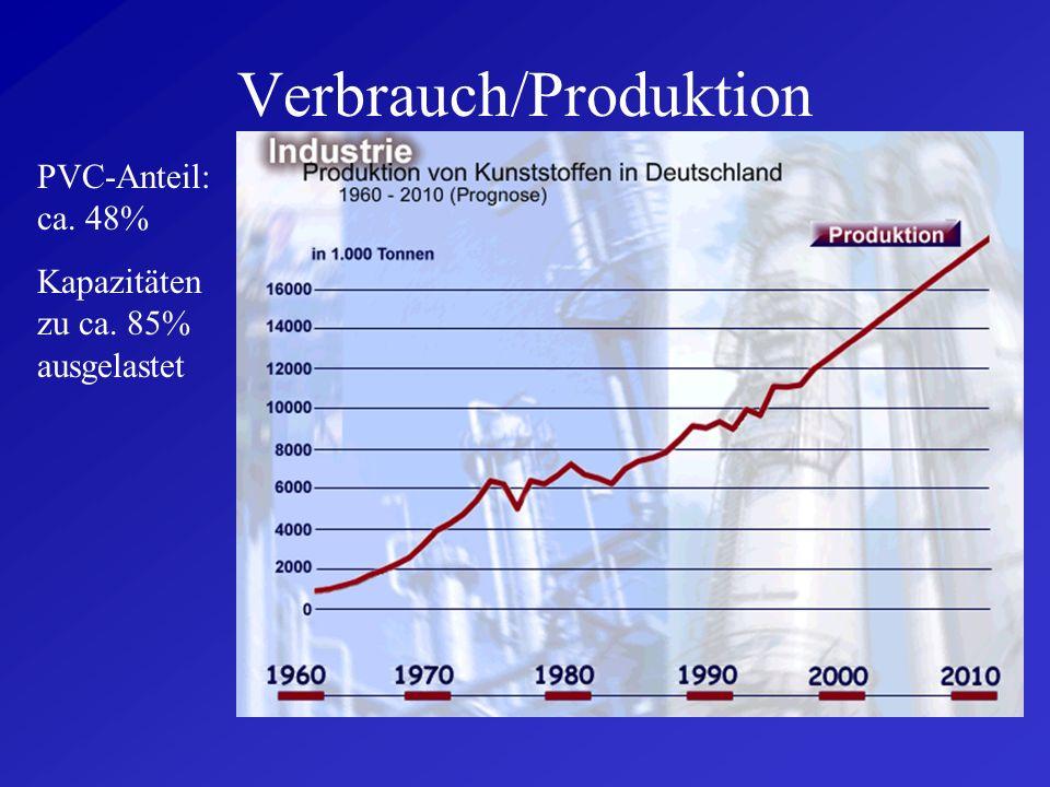 Verbrauch/Produktion