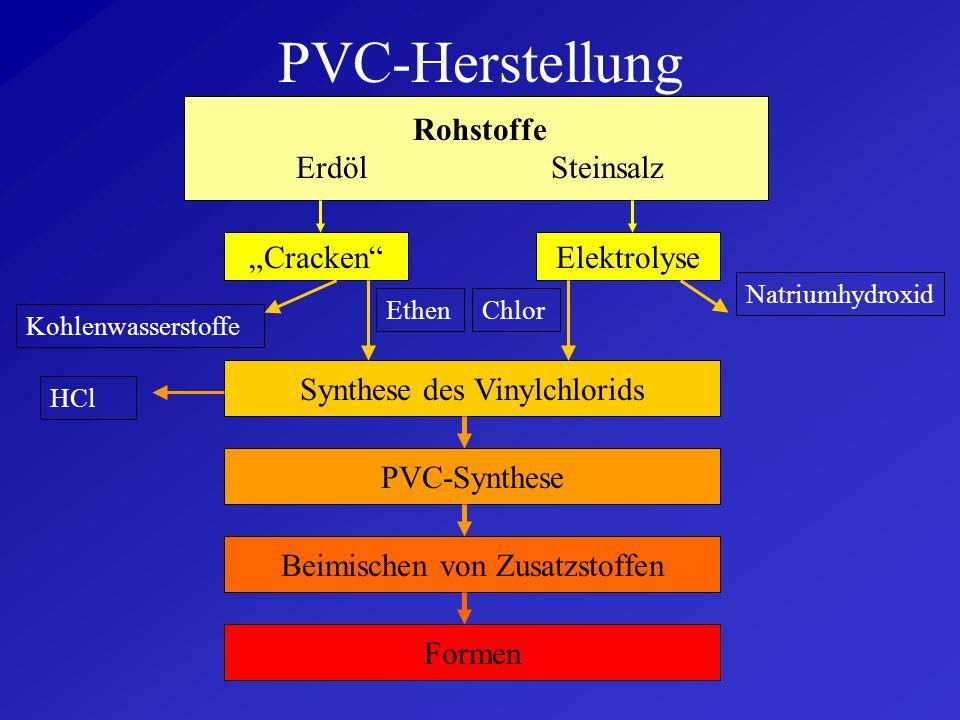 """PVC-Herstellung Rohstoffe Erdöl Steinsalz """"Cracken Elektrolyse"""