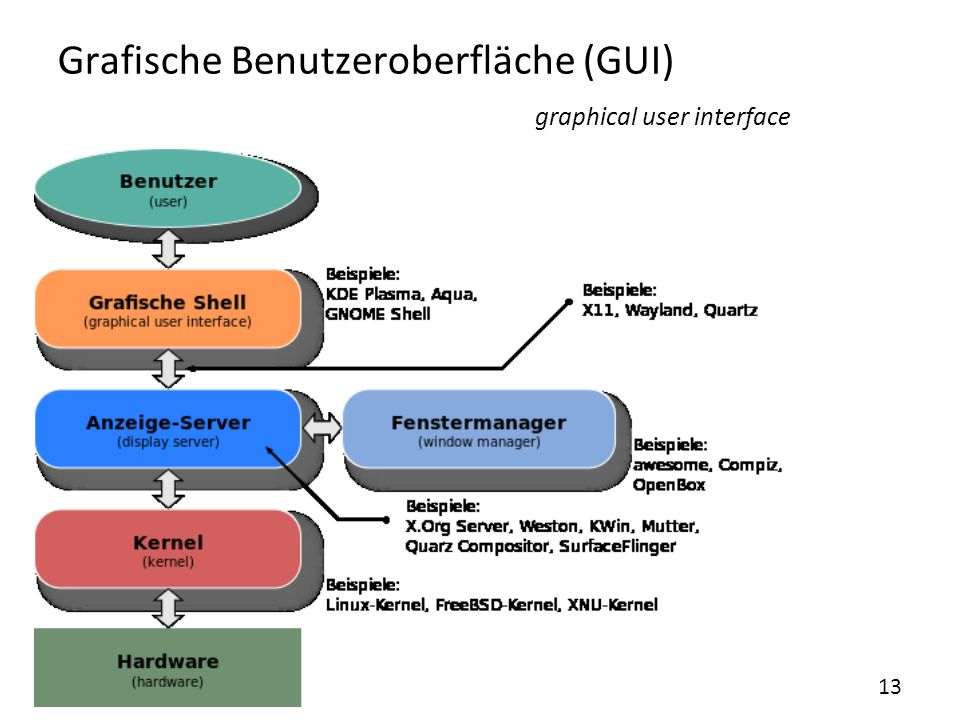 Grafische Benutzeroberfläche (GUI) graphical user interface