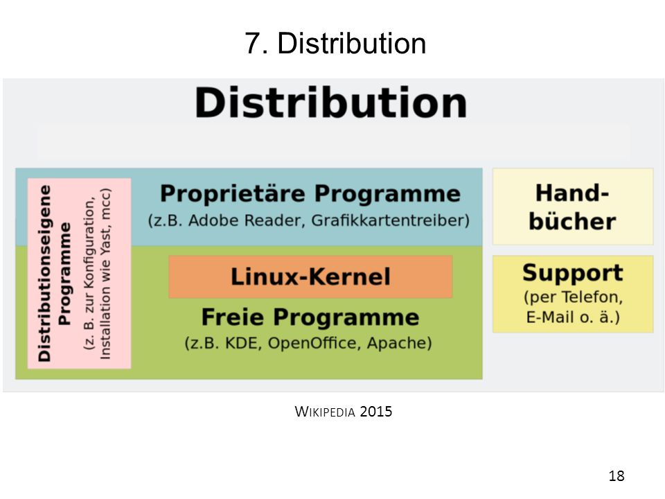 7. Distribution Wikipedia 2015