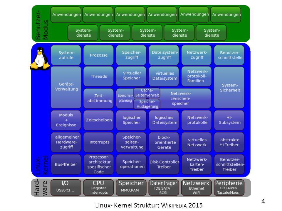 Linux- Kernel Struktur; Wikipedia 2015