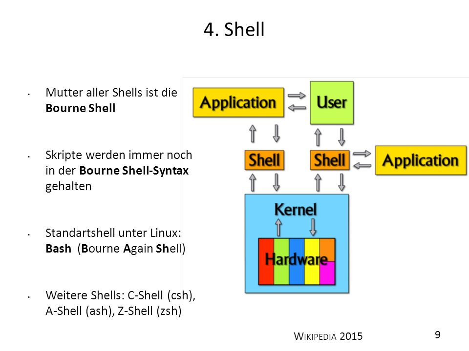 4. Shell Mutter aller Shells ist die Bourne Shell