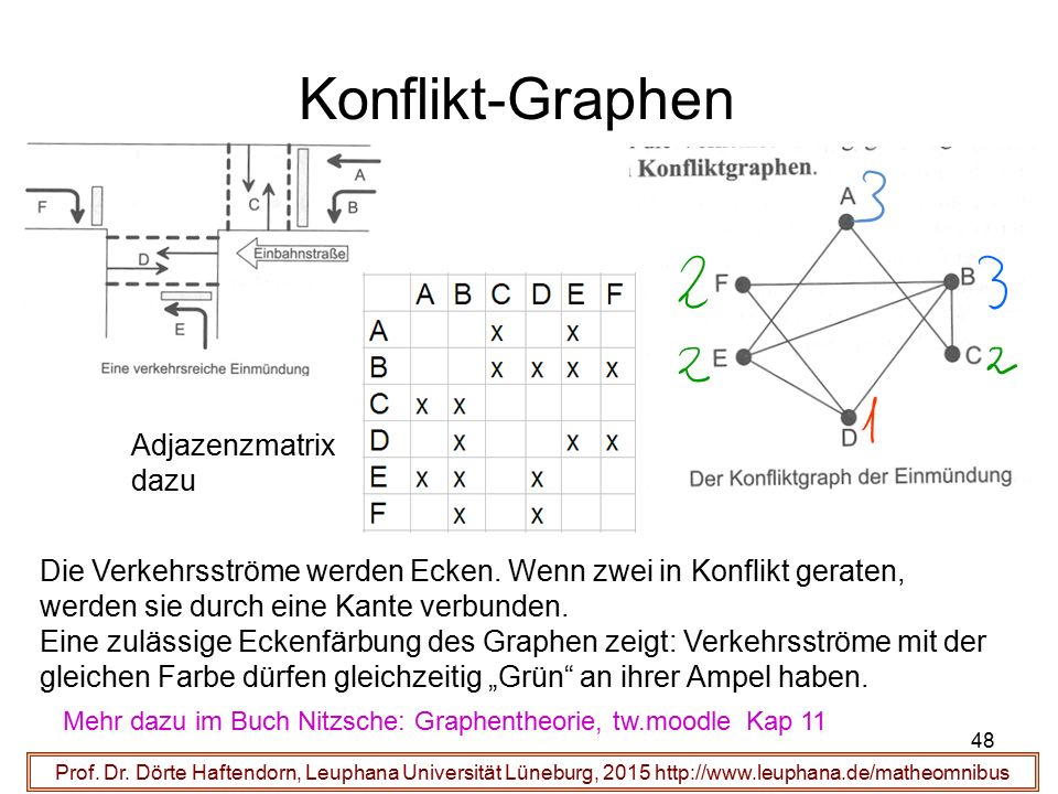 Konflikt-Graphen Adjazenzmatrix dazu