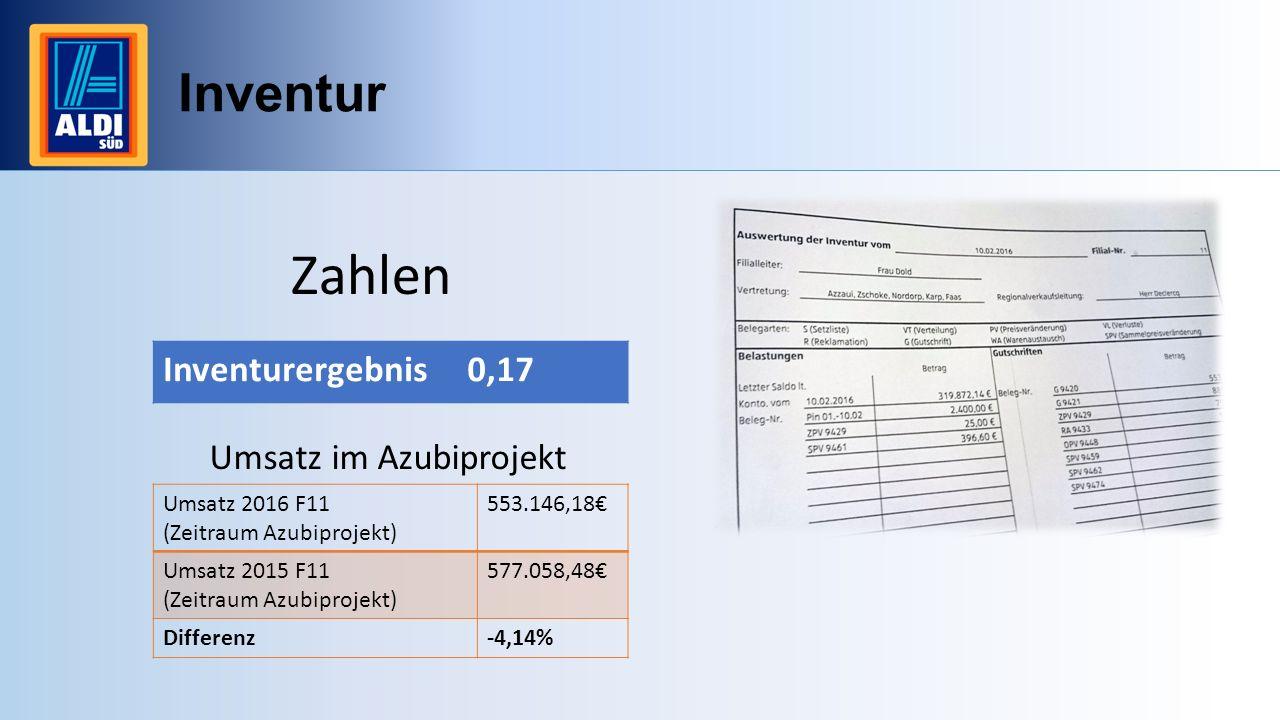 Zahlen Inventur Inventurergebnis 0,17 Umsatz im Azubiprojekt