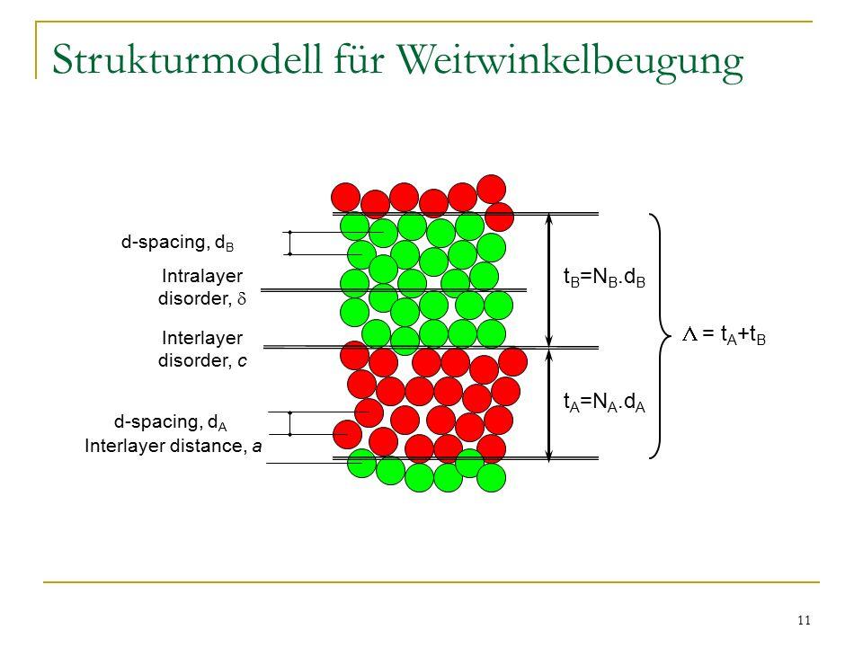 Strukturmodell für Weitwinkelbeugung