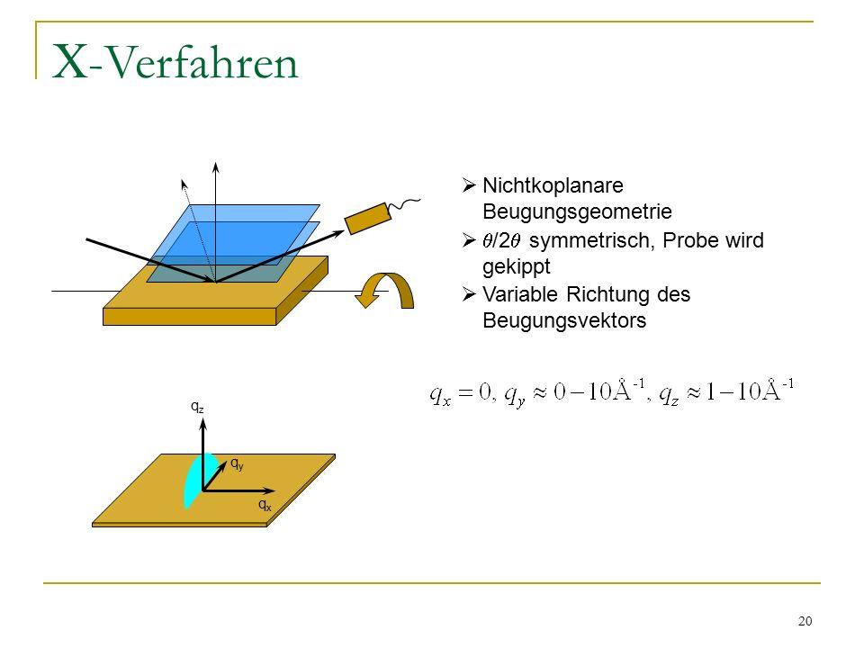 -Verfahren Nichtkoplanare Beugungsgeometrie