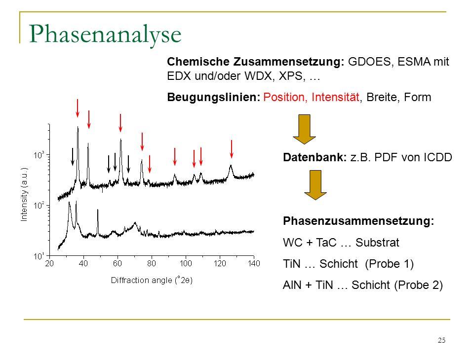 Phasenanalyse Chemische Zusammensetzung: GDOES, ESMA mit EDX und/oder WDX, XPS, … Beugungslinien: Position, Intensität, Breite, Form.