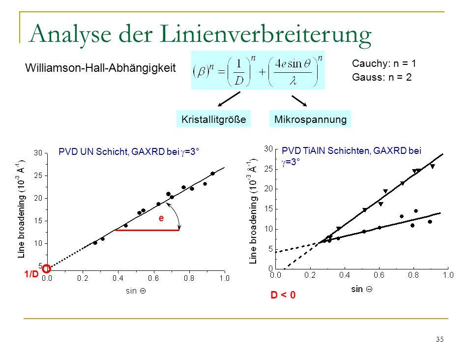 Analyse der Linienverbreiterung