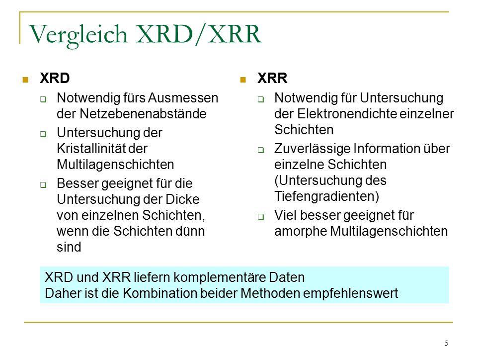 Vergleich XRD/XRR XRD XRR