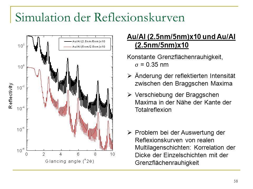 Simulation der Reflexionskurven