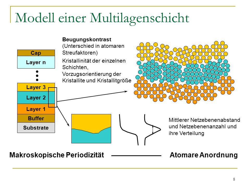 Modell einer Multilagenschicht