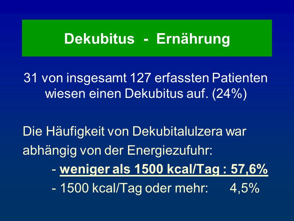 Dekubitus - Ernährung 31 von insgesamt 127 erfassten Patienten