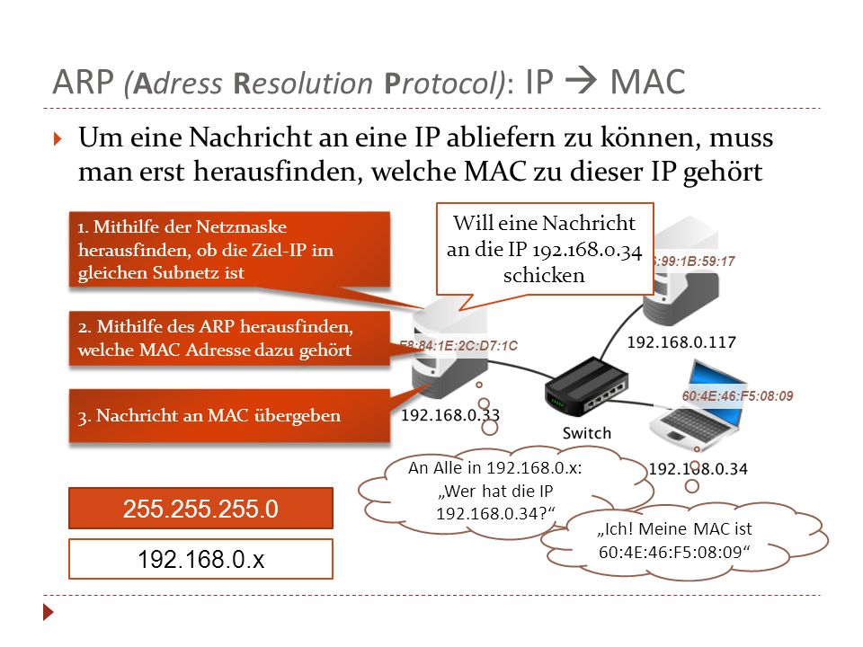 ARP (Adress Resolution Protocol): IP  MAC