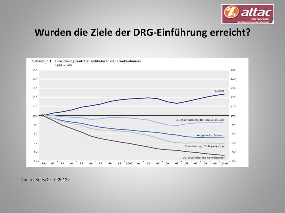 Wurden die Ziele der DRG-Einführung erreicht