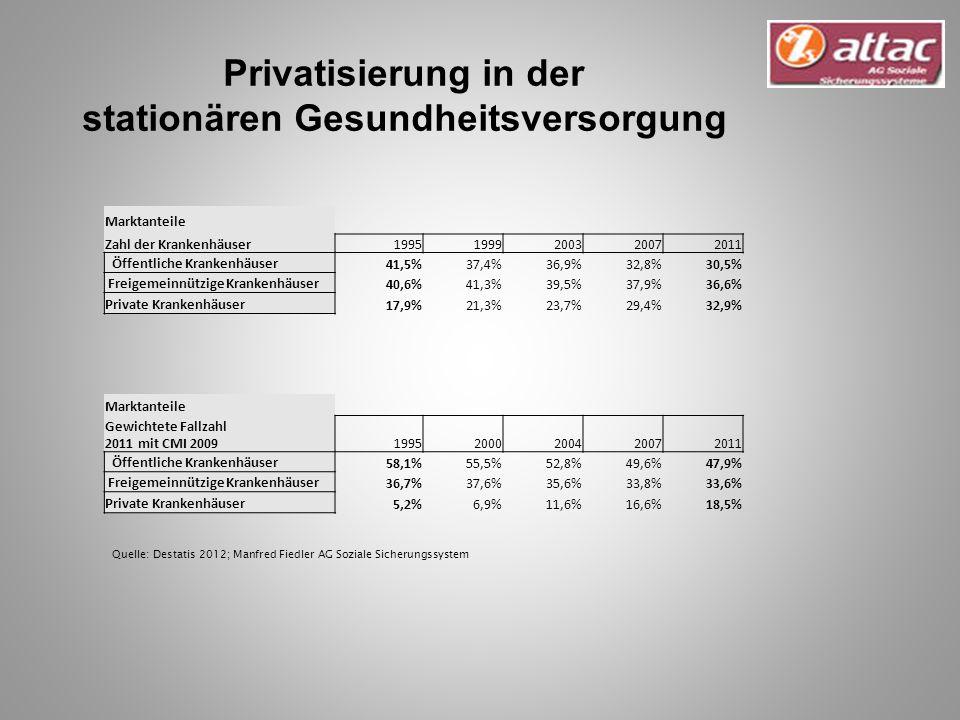 Privatisierung in der stationären Gesundheitsversorgung
