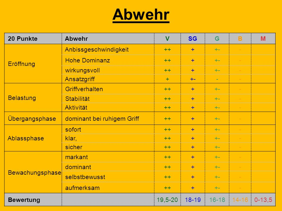 Abwehr 20 Punkte Abwehr V SG G B M Eröffnung Anbissgeschwindigkeit ++