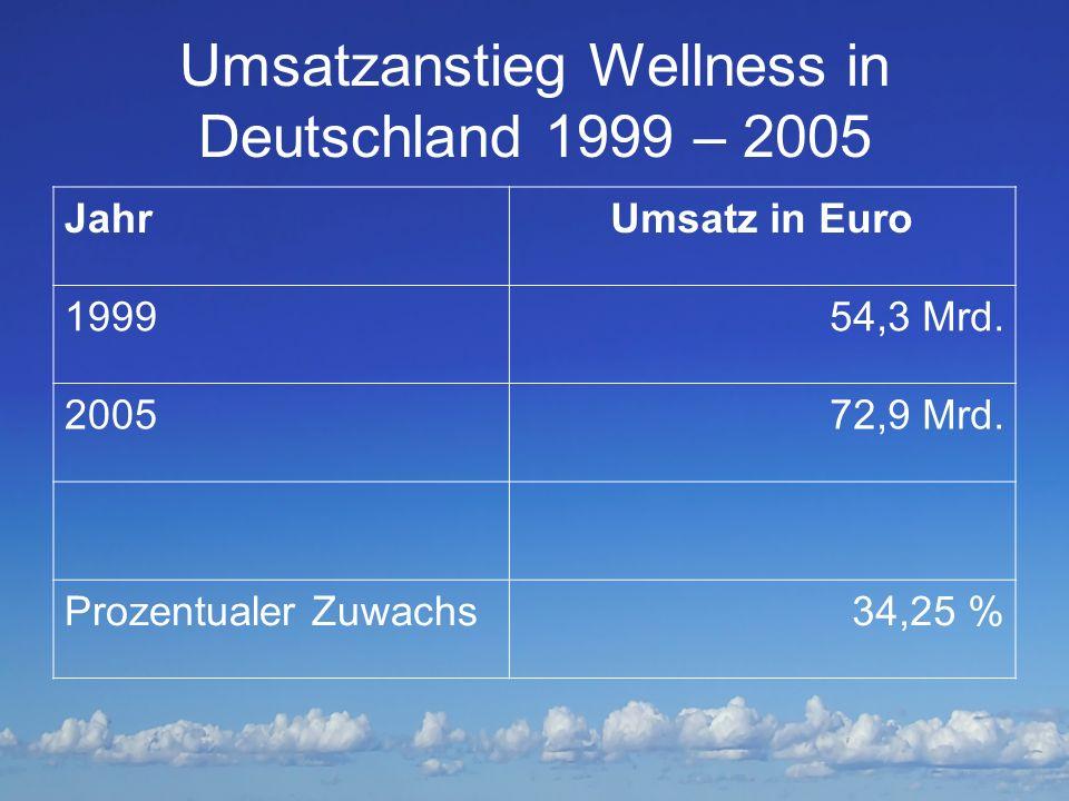 Umsatzanstieg Wellness in Deutschland 1999 – 2005