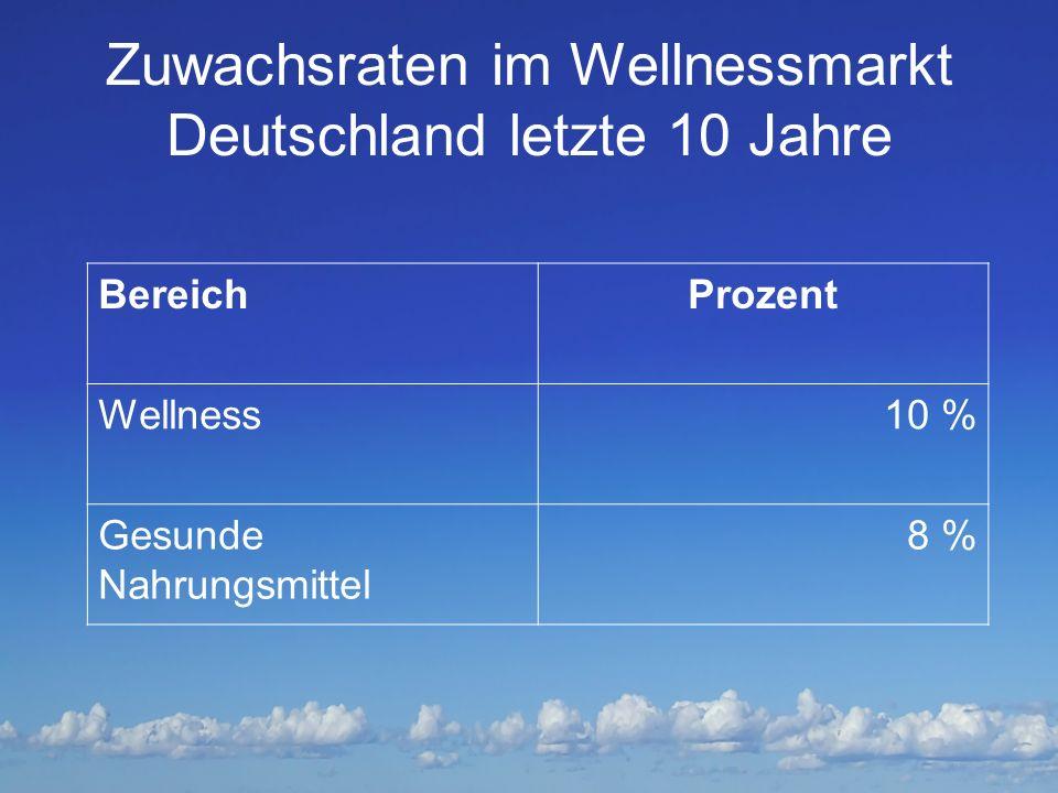 Zuwachsraten im Wellnessmarkt Deutschland letzte 10 Jahre