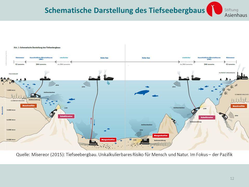 Schematische Darstellung des Tiefseebergbaus