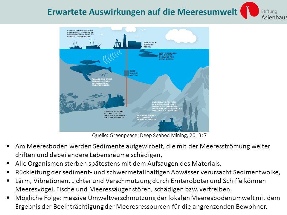 Erwartete Auswirkungen auf die Meeresumwelt