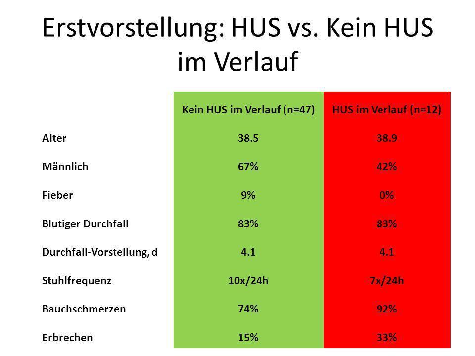 Erstvorstellung: HUS vs. Kein HUS im Verlauf