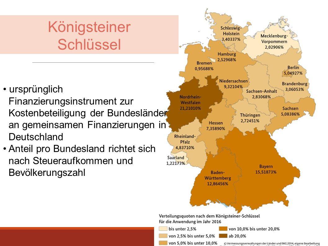 Königsteiner Schlüssel
