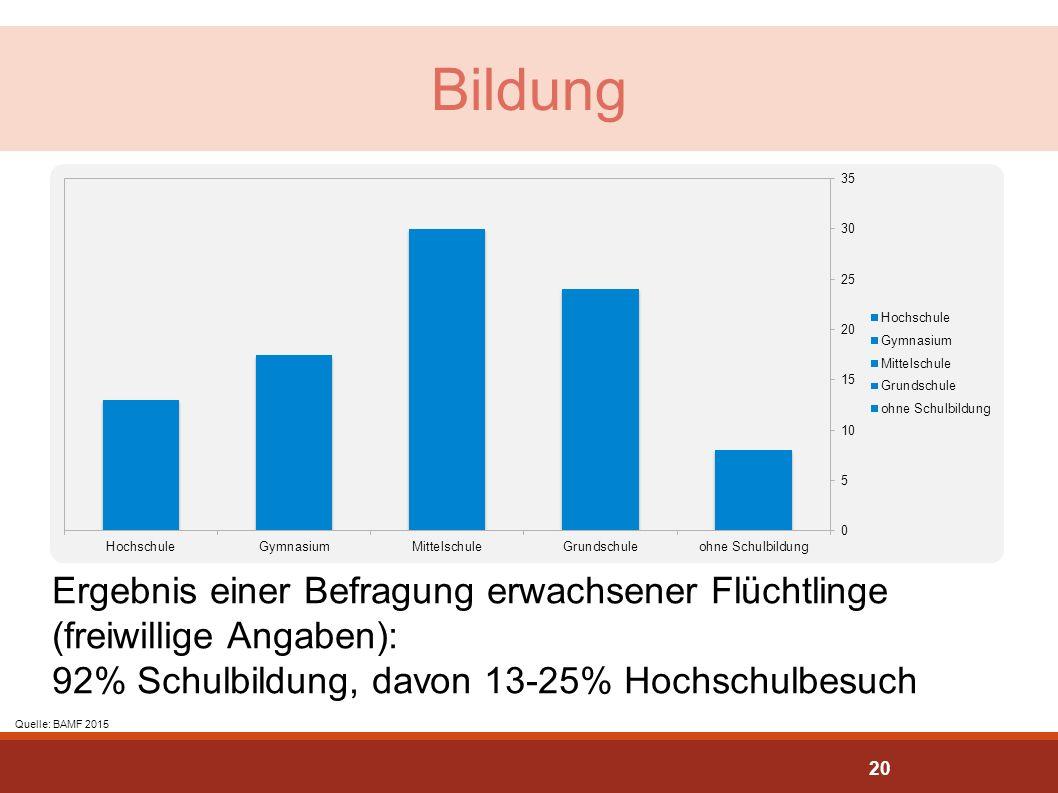 Bildung Quelle:http://www.migazin.de/2015/09/17/syrer-offenbar-gebildeter-als-andere-fluechtlinge/