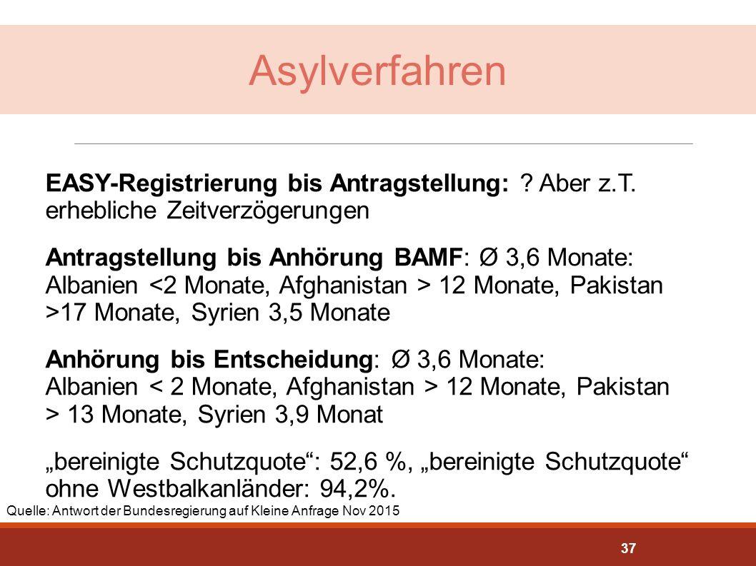 Asylverfahren Quelle:http://dip21.bundestag.de/dip21/btd/18/038/1803850.pdf.